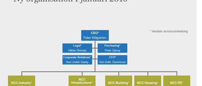 NCC omorganiserar - börsen kan vänta för nytt bolag