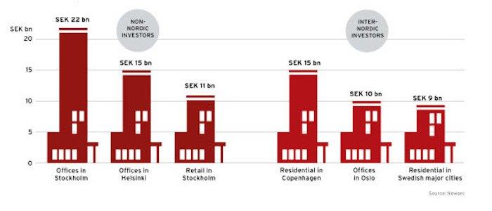 Newsec: Så ökar investeringarna i Stockholm
