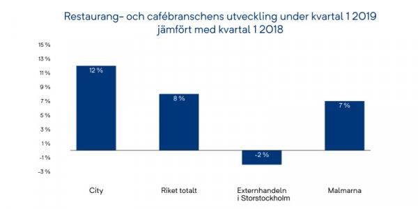 Kraftig ökning för restauranger i Stockholm