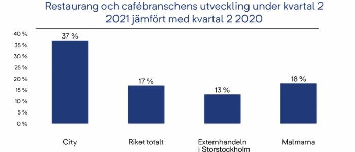 Störst uppgång för restauranger i Stockholm city